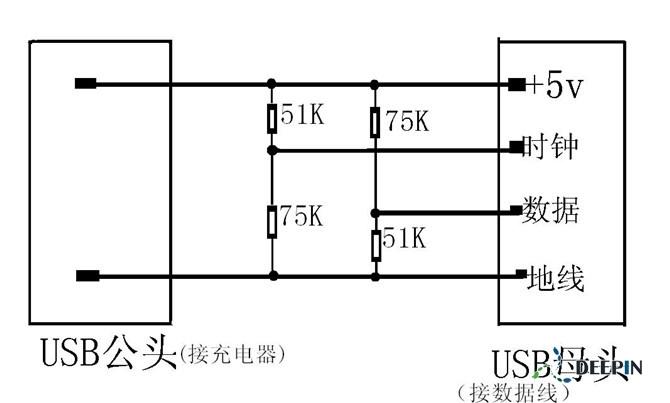 找到普通USB充电器充苹果手机的方法了: 秘密藏在 iPhone / iPod 用的 Dock Connector USB 传输 / 充电线、变压器当中;根据一连串复杂的实验跟测试,Minty Boost(一个迷你 USB 充电器的 DIY 计划)的发明人 / 发起人 ladyada 成功解码为啥有些 DIY、第三方充电器没法适用于所有的 iPhone / iPod 产品。 原因主要是苹果偷偷在 USB 接头的资料线(D+ / D-)动了手脚,除非两条数据线侦测并回传到 iPhone / iPod 的电压
