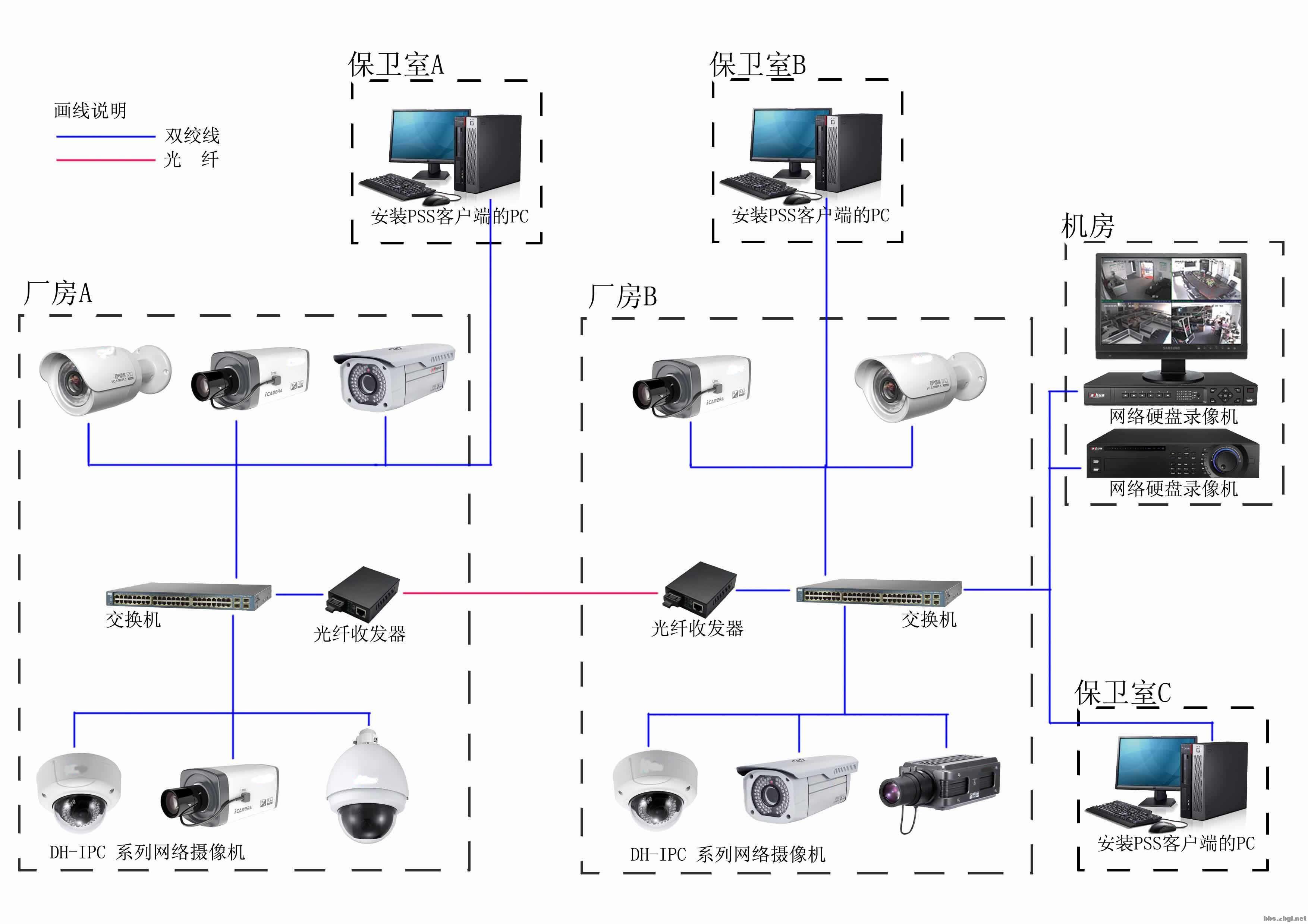 没有网络,想用电脑连接一个监控摄像头,都需要什么东西
